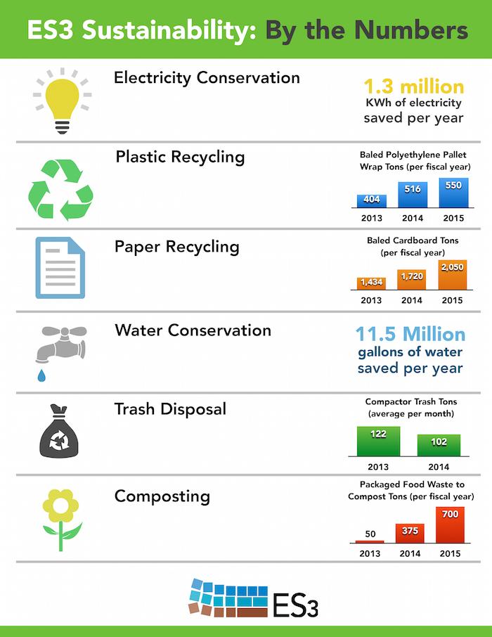 sustainability data sheet